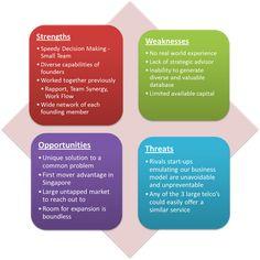 business swot analysis | SWOT Analysis - SMadS