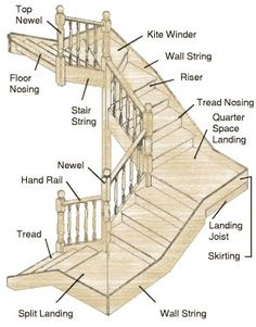Parts of Staircase - Various components of staircases