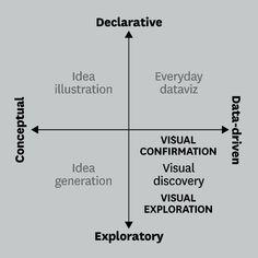INSIGHT___Ou você está visualizando informações qualitativas (IDÉIAS) ou você está plotando informações quantitativas (ESTATÍSTICAS).