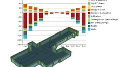 Autodesk Software Courses | Design Academy