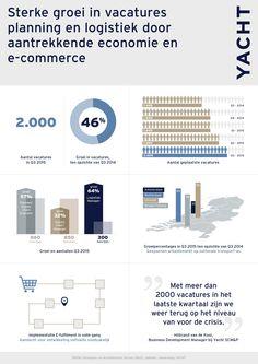 Infographic: meer vacatures logistiek door e-commerce - Emerce