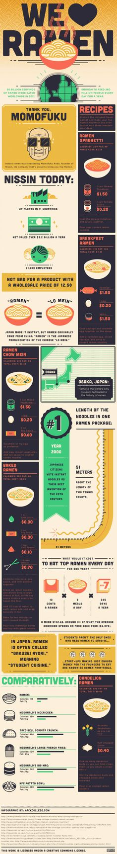 Some Facts about Ramen Noodles [infographic]