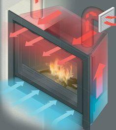 Stroming (convectie) is het transport van E (warmte) door deeltjes, meestal vloeistoffen en gassen zoals H2O (water) en O2 (zuurstof). In de verwarmingsinstallatie is stroming een belangrijk component om warmte te verplaatsen naar de warmteafgifteplekken (radiatoren).