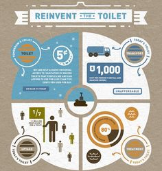 Reinvent the Toilet