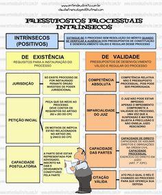 Pressupostos Processuais No Processo Civil