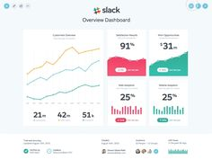 This was a rough exploration for navigating between analytic dashboards. I pretended it was for Slack because well... I think they're pretty cool. I did the animation work using Principle, which is...