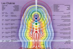 Reiki - Soins Energétiques … - Amazing Secret Discovered by Middle-Aged Construction Worker Releases Healing Energy Through The Palm of His Hands. Cures Diseases and Ailments Just By Touching Them. And Even Heals People Over Vast Distances. 7 Chakras, Sept Chakras, Ayurveda, Corps Astral, Corps Éthérique, Chakra Du Plexus Solaire, Chakra Chart, Le Reiki, Reiki Healer