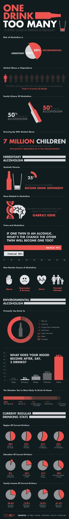 Alcoholism Nature-vs- Nuture Infographic  #Infographic