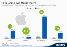 Apple: In 10 Jahren zum Megakonzern