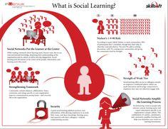 ¿Qué es el Social Learning?
