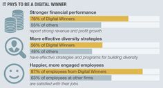 SAP BrandVoice: Global Study: Barely of Companies Ready for Digital Leadership Success Factors, Economics, Leadership, Innovation, Management, Study, Digital, Oxford, Entrepreneur