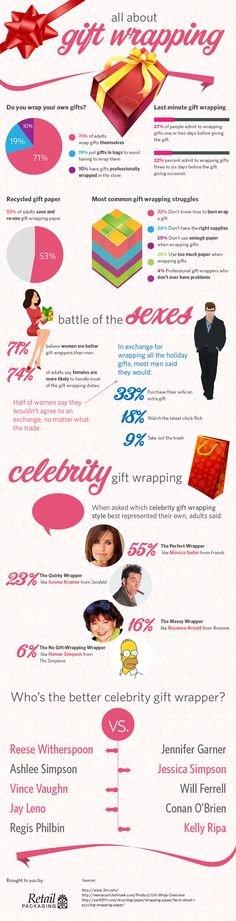 Infographic on Gift Wrapping