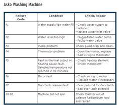 #Asko #Washing #Machine #Fault #Codes
