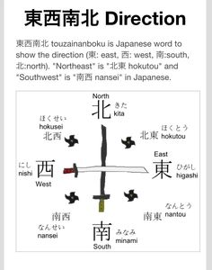 ADDED PAGE : 東西南北 Direction http://nihongo-learning.tk/pc/wp/direction/  ひがし East にし West みなみ South きた North  #direction #japanese #nihongo - Mitsuo Sakamoto - Google+