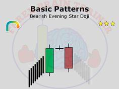 Forex Bearish Evening Star Doji Pattern - candlestickpatternsv.com