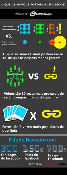 O que as marcas mais postam no Facebook   Infográfico
