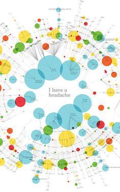 Infographic van the OTC drug startup Help Remedies.