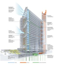 This diagram describes the building's passive mechanical systems. - Photo Credit: Bryan Christie