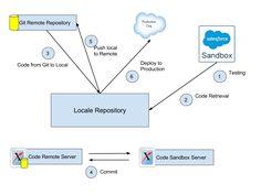 Code Reprository Management | Ajay Dubedi
