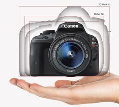 "Canon announces ""world's smallest and lightest DSLR"": The Canon SL-1"