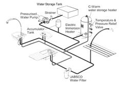 plumbing diagrams for rv sink