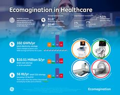 Ecoimagination is the commitment of GE Healthcare to using limited resources efficiently. Find out more: http://invent.ge/1GcdlLN