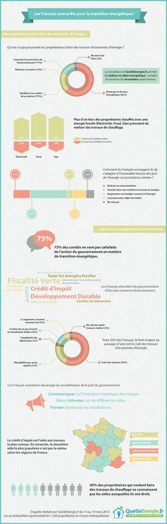 les Français et la transition énergétique : infographie - Quelleenergie
