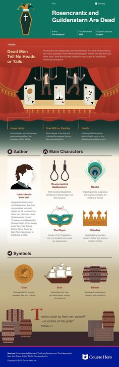 This @CourseHero infographic on Rosencrantz and Guildenstern Are Dead is both visually stunning and informative!