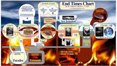 End TImes Chart