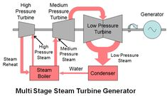Electricity Generation from Steam Turbines. Examples and diagrams of various types of steam turbines and ancillary equipment. Steam Turbine, Turbine Engine, Rankine Cycle, Steam Boiler, Heat Energy, Combustion Chamber, Kinetic Energy, Electric Power, Steam Engine