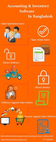 Sales Quotation EntrySales Order EntryDirect Delivery