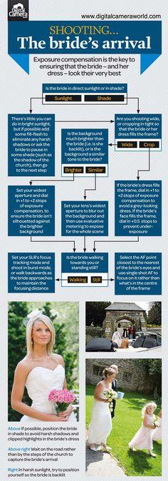 Wedding Infographic. Planning information. 20+ Cheatsheets  Infographics For Photographers