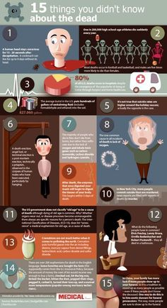 15 Things You Didn't Know About the Dead (infographic) #infographic