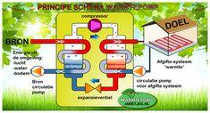 Warmtepomp werking principe schema Save Energy, Water, Shower, Gripe Water