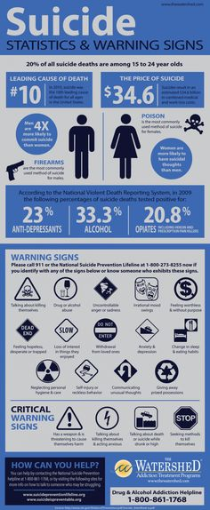 Infographic about Suicide statistics and warning signs. Visit http ...