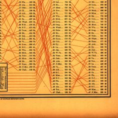 Finance and Commerce (True Valuation) from Statistical Atlas of the United States (1880)