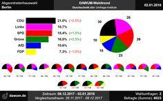 #aghw Wahltrend zur Abgeordnetenhauswahl in Berlin (02.01.2018)