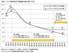 経年劣化が住宅賃料に与える影響とその理由【株式会社三井住友トラスト基礎研究所】