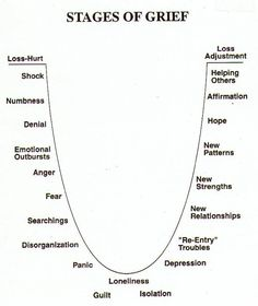 """amandaonwriting: """" Stages of Grief """""""
