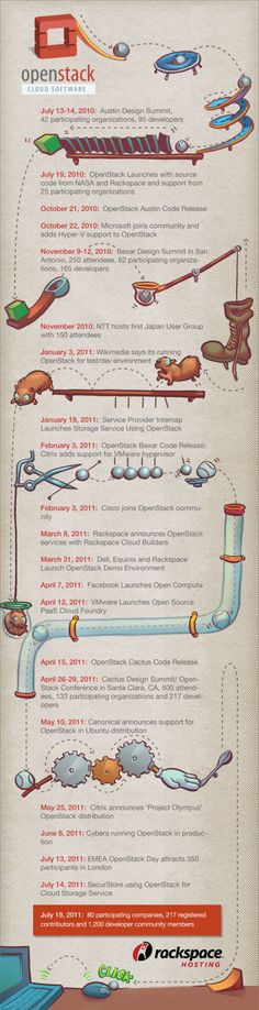 The History of OpenStack: Cloud Software [Infographic] Small Business Software, Cloud Infrastructure, Hello It, Happy 1st Birthdays, Employee Engagement, Cloud Computing, Big Data, Data Visualization, Clouds