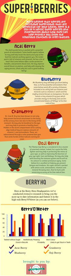 Infographic about Superfood #Berries