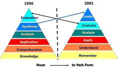 Anderson and Krathwohl - Bloom& taxonomy revised. A focused discussion on changes and revisions to the classic cognitive taxonomy. Taksonomi Bloom, Verb Examples, Reflective Practice, Instructional Design, Instructional Technology, Instructional Strategies, Verb Forms, Teaching Skills, Teaching Art