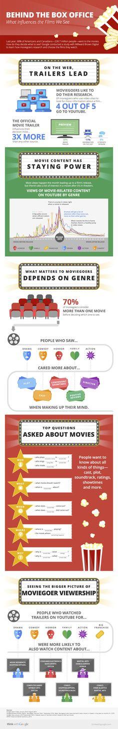 ¿Qué empuja al espectador a ir al cine? - el blog de filmin