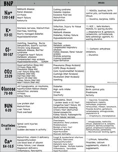 BNP Lab Values Explained Drug causes Normal values Rationales Levels NCLEX prep Nurse cheat sheet Nursing Study Guide Simple Easy Nursing Lab Values, Nursing Labs, Nclex Lab Values, Neonatal Nursing, Med Surg Nursing, Sbar Nursing, Nursing Gifts, Cardiac Nursing, Pediatric Nursing