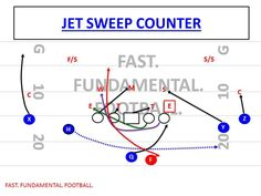 EXPANDING ON THE POWER PLAY POWER IS PROBABLY THE MOST COMMON PLAY IN THE HISTORY OF THE GAME. THIS IS WITH GOOD REASON, AS THE PLAY IS SCHEMATICALLY ONE OF THE BEST TO EVER BE DRAWN UP OVER THE Y… Flag Football Plays, Football Defense, Football 101, Tackle Football, Football Workouts, Football Drills, Auburn Football, Youth Football, Football Memes