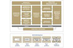 INK Model INK Management model EFQM Model EFQM Managementmodel