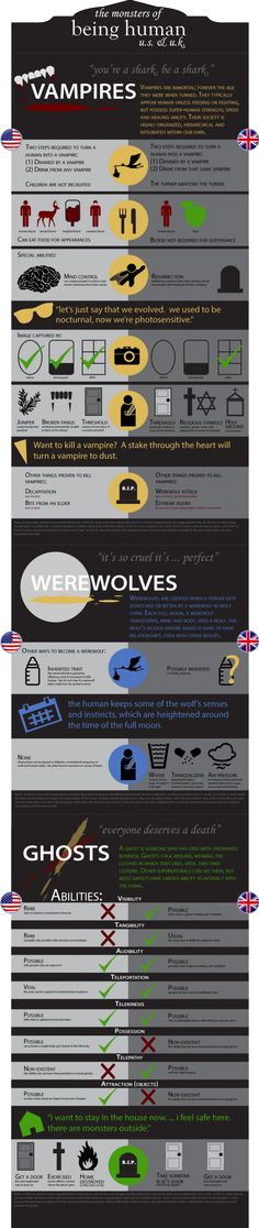 Infographic: Differences between mythologies, Being Human US and UK