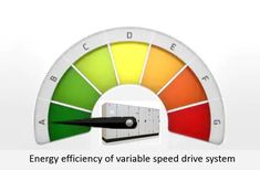 Energy efficiency of variable speed drive systems Variables, Energy Efficiency, Save Energy, Energy Conservation