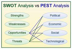 #businessanalysis