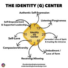 Are you interested in learning about human design? Understanding Human Design is the right place to guide you in relationships, love & more. Human Design System, What Is Human, Infj Type, Conscious Parenting, I Ching, Life Design, Soul Design, Mystique, Self Empowerment